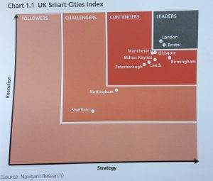 Navigant Research - Top 10 UK Smart Cities - Bristol