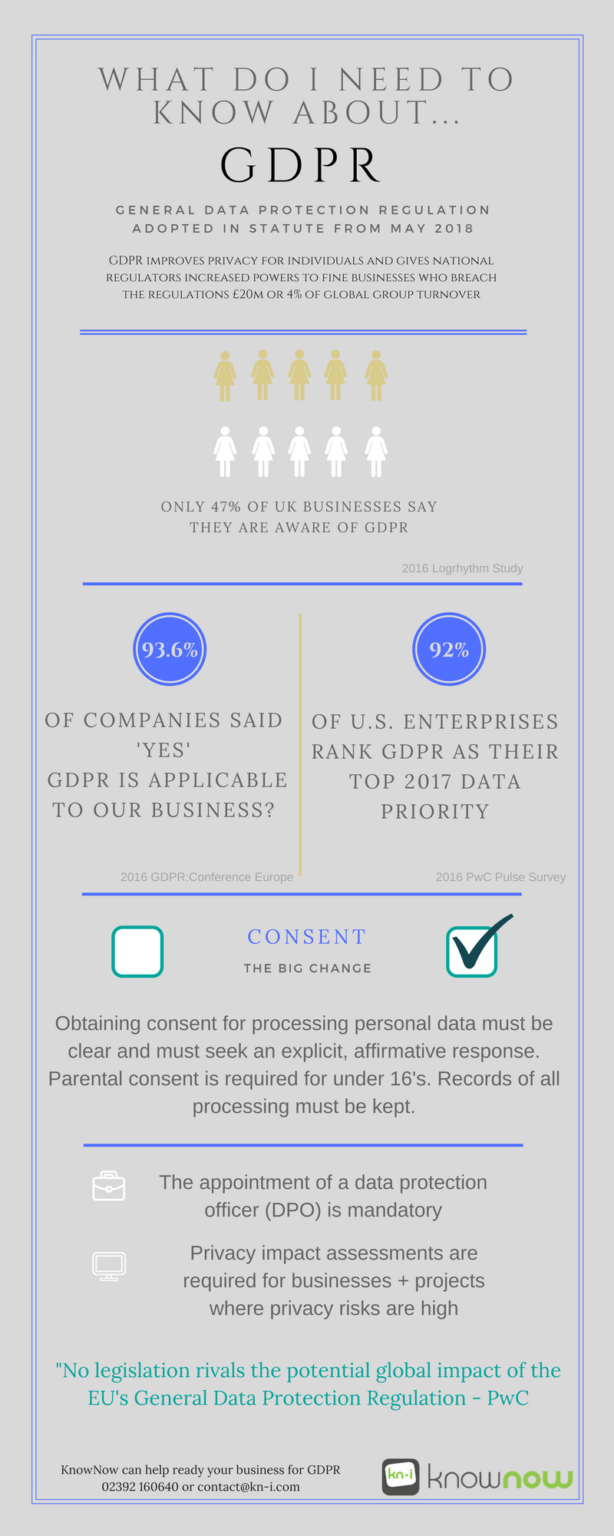 GDPR Infographic about What do I need to know about GDPR? The General Data Protection Regulation adopted in statute from May 2018.