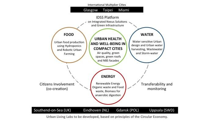 A visualisation of the Food Water Energy Nexus
