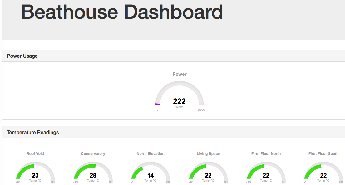 Beat House Dashboard