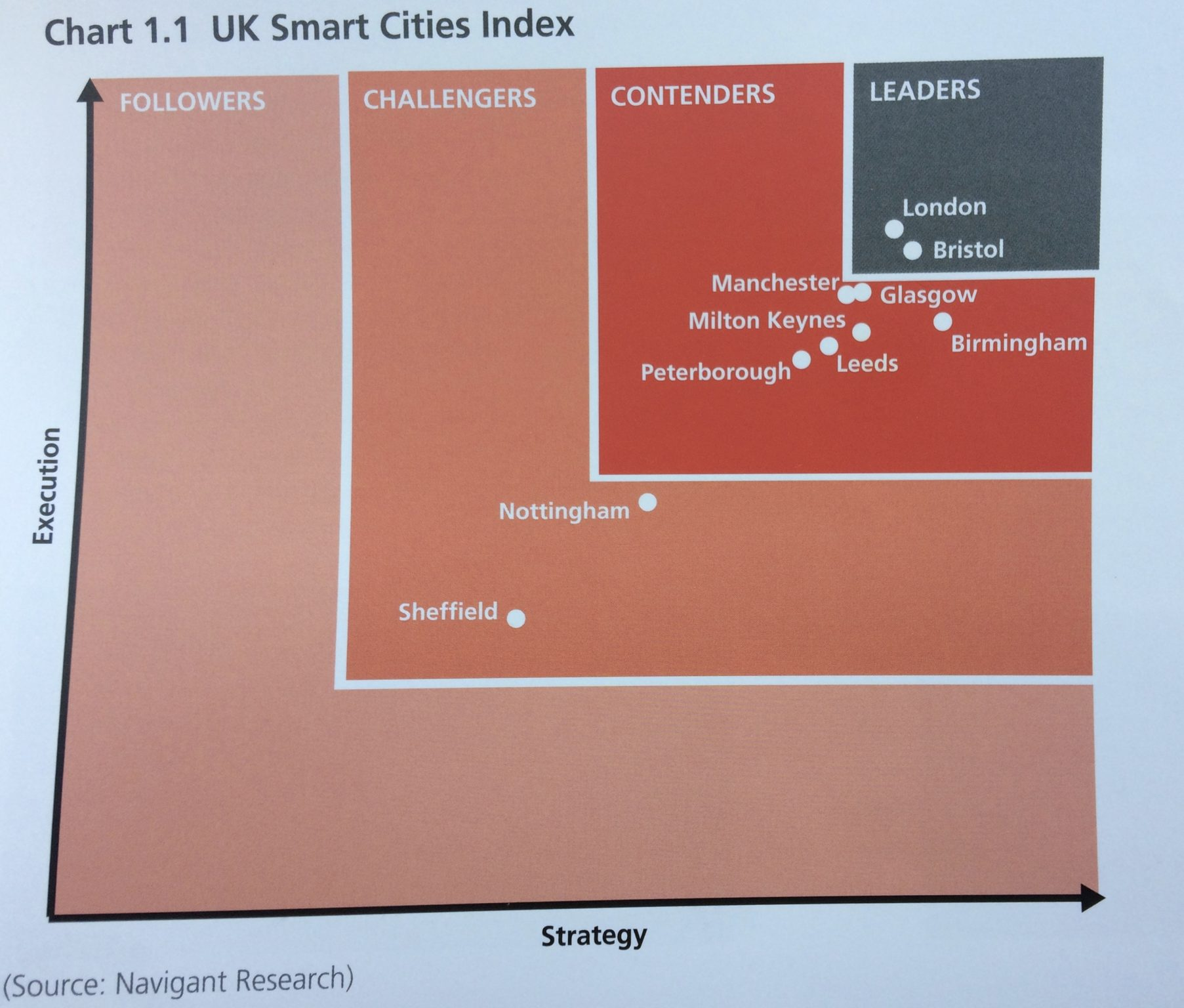 Why Bristol is top of the UK Smart Cities Index