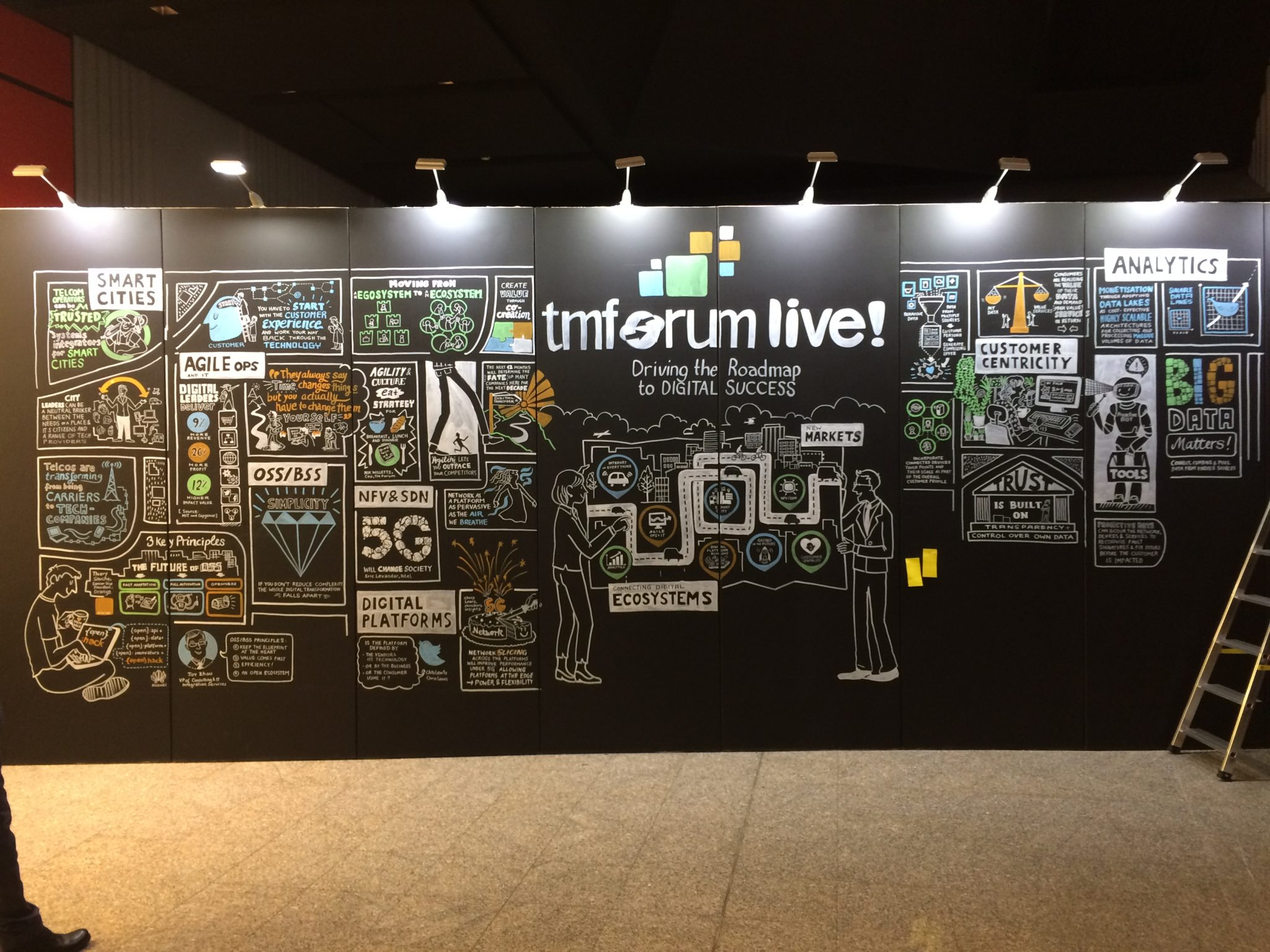 Humanising Smart Cities – TM Forum Review